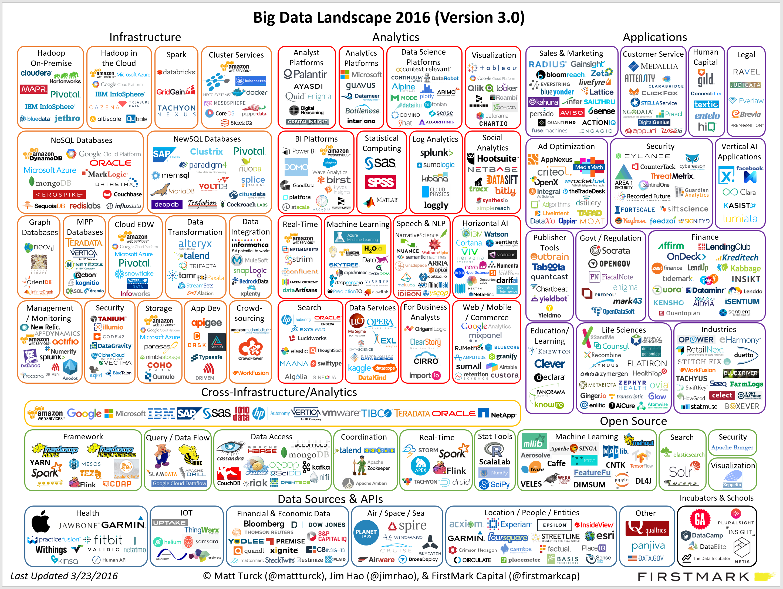 Big Data Remains Big News Lean Methods Group
