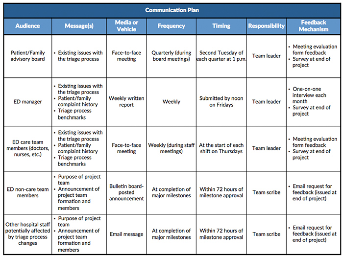 Communication Plan Template | Reaching People Effectively Communication Plans Lean Methods Group