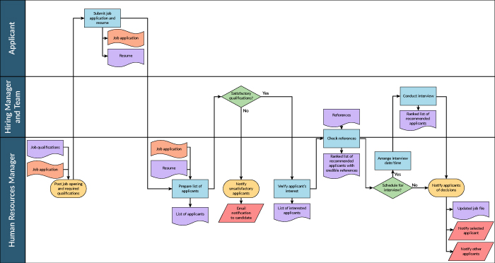 mid-level process map