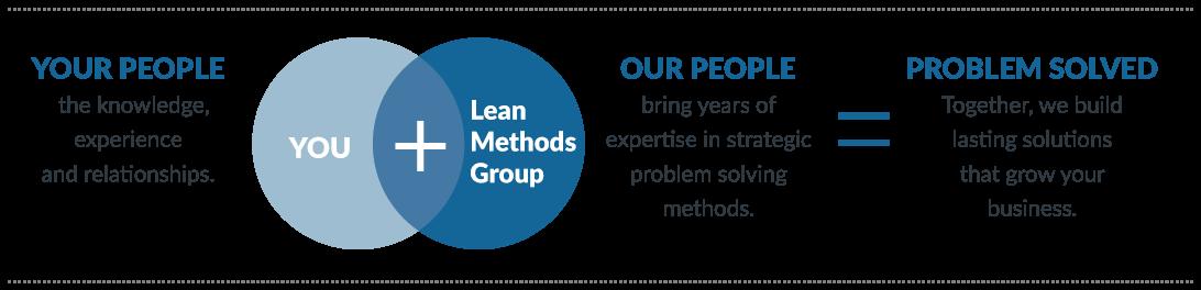 Lean Methods helps build lasting Business Solutions.